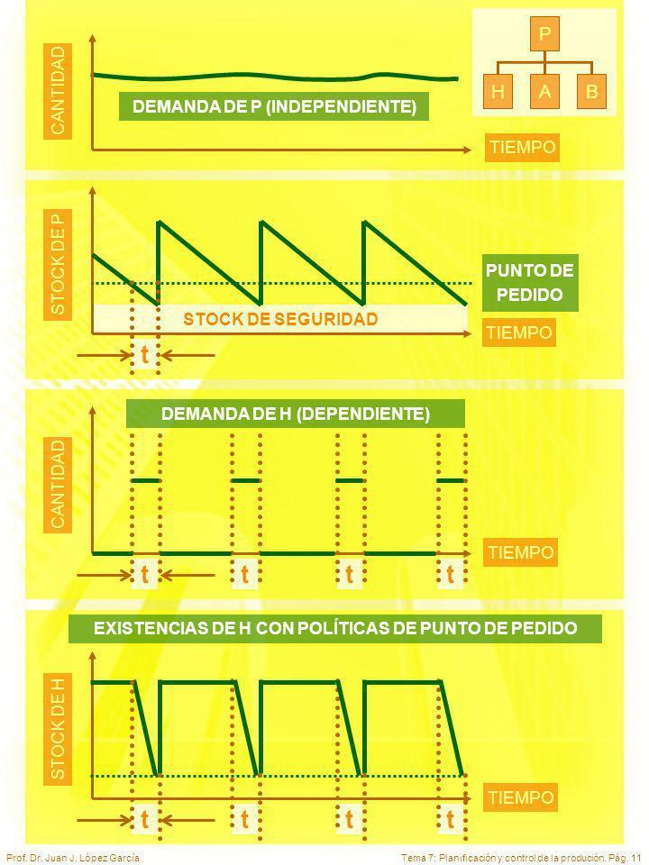 Tema 7: Planificación y control de la produción. Pág. 11Prof. Dr. Juan J. López García TIEMPO CANTIDAD DEMANDA DE P (INDEPENDIENTE) P HAB EXISTENCIAS