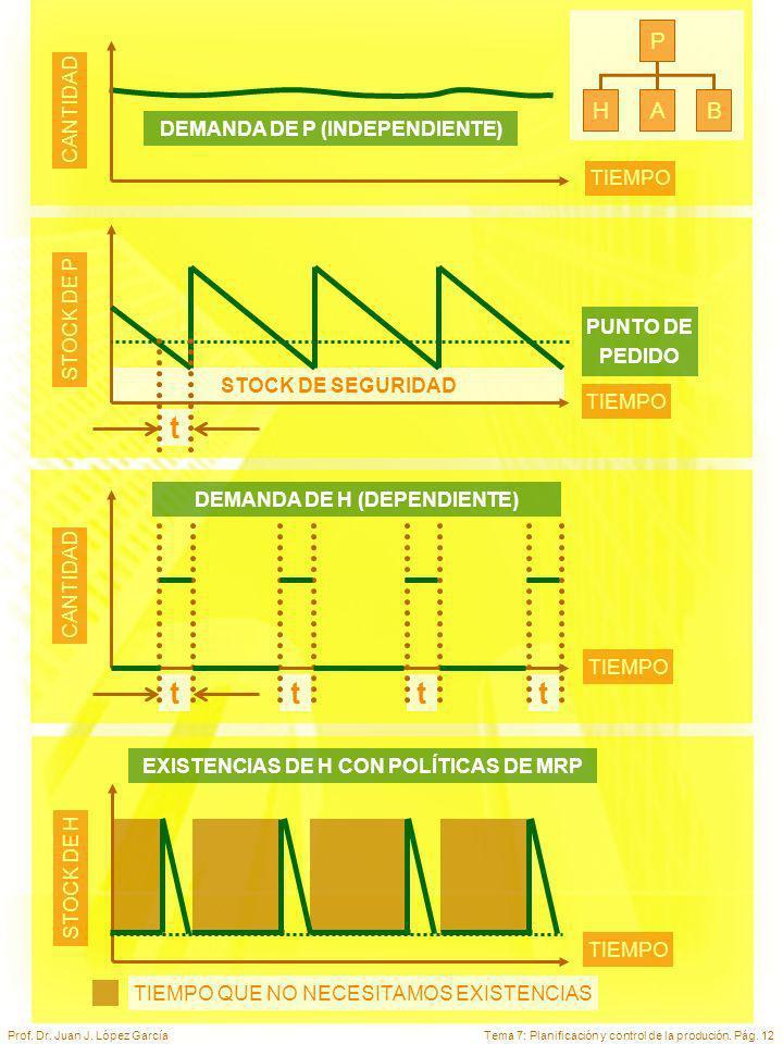 Tema 7: Planificación y control de la produción. Pág. 12Prof. Dr. Juan J. López García TIEMPO CANTIDAD DEMANDA DE P (INDEPENDIENTE) P HAB TIEMPO STOCK