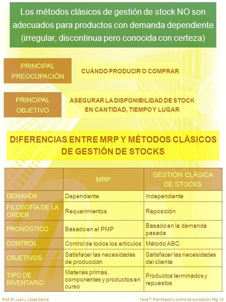 Tema 7: Planificación y control de la produción. Pág. 13Prof. Dr. Juan J. López García Los métodos clásicos de gestión de stock NO son adecuados para