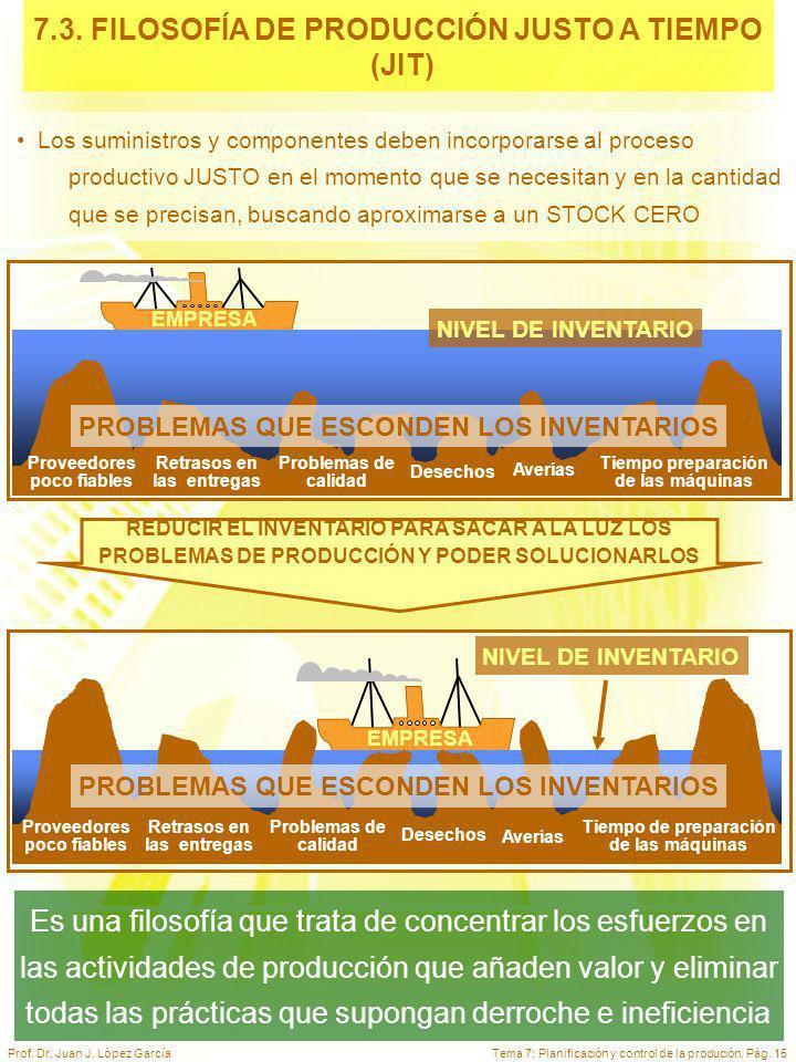 Tema 7: Planificación y control de la produción. Pág. 15Prof. Dr. Juan J. López García 7.3. FILOSOFÍA DE PRODUCCIÓN JUSTO A TIEMPO (JIT) Los suministr