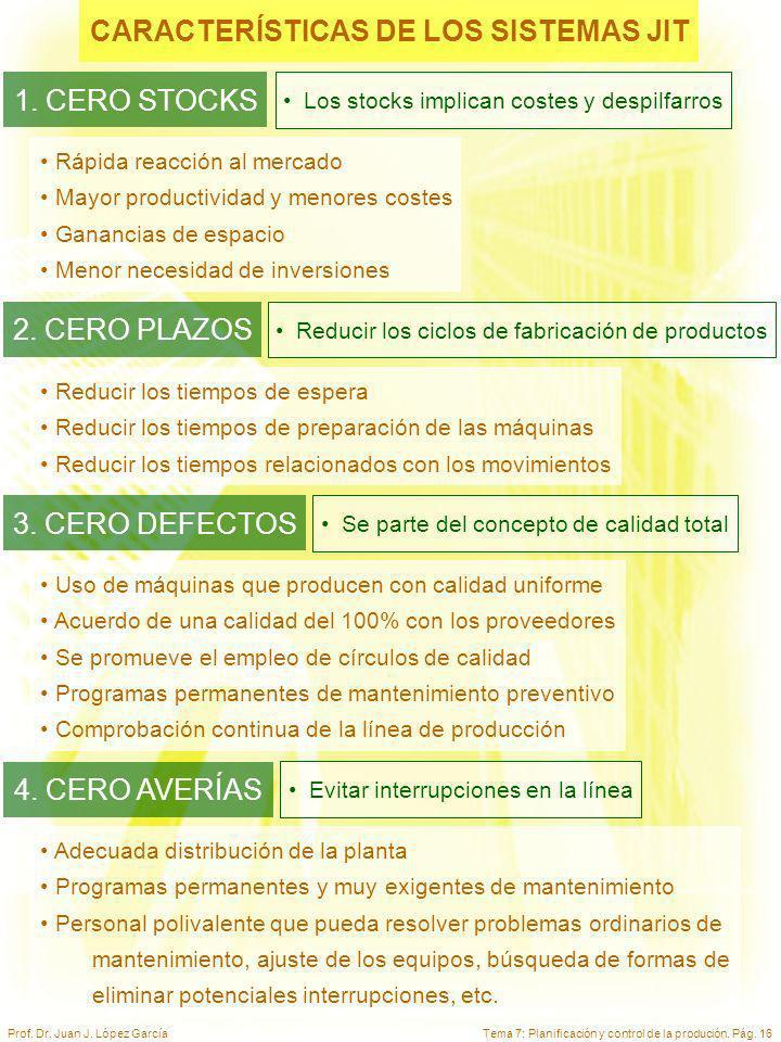 Tema 7: Planificación y control de la produción. Pág. 16Prof. Dr. Juan J. López García CARACTERÍSTICAS DE LOS SISTEMAS JIT Rápida reacción al mercado