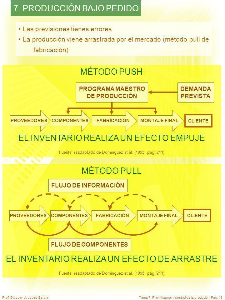 Tema 7: Planificación y control de la produción. Pág. 18Prof. Dr. Juan J. López García MÉTODO PULL EL INVENTARIO REALIZA UN EFECTO DE ARRASTRE Fuente: