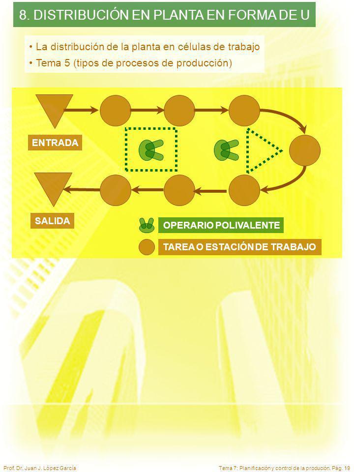 Tema 7: Planificación y control de la produción. Pág. 19Prof. Dr. Juan J. López García TAREA O ESTACIÓN DE TRABAJO OPERARIO POLIVALENTE ENTRADA SALIDA
