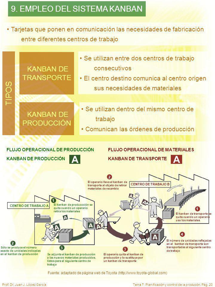 Tema 7: Planificación y control de la produción. Pág. 20Prof. Dr. Juan J. López García 9. EMPLEO DEL SISTEMA KANBAN Tarjetas que ponen en comunicación