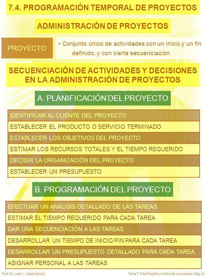 Tema 7: Planificación y control de la produción. Pág. 21Prof. Dr. Juan J. López García 7.4. PROGRAMACIÓN TEMPORAL DE PROYECTOS ADMINISTRACIÓN DE PROYE