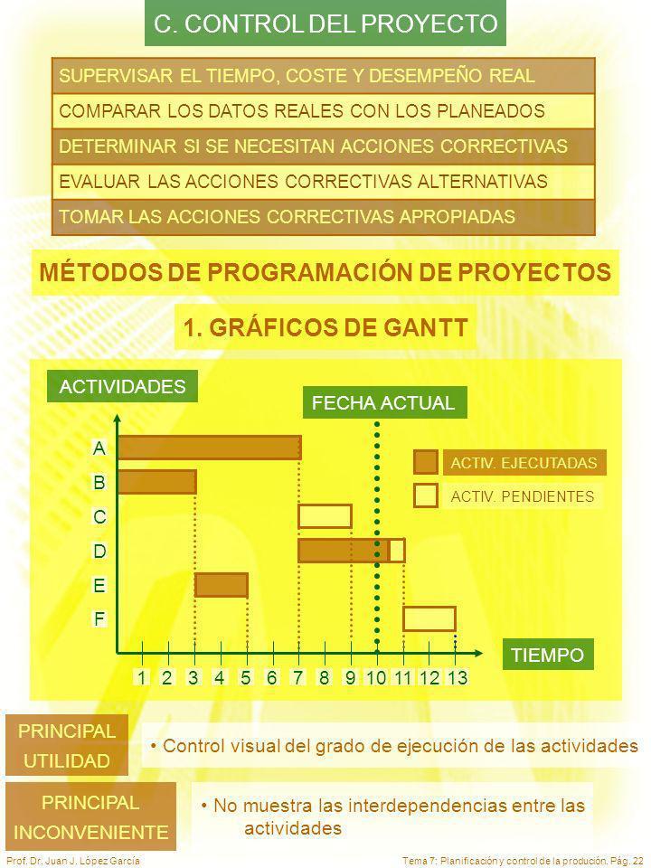 Tema 7: Planificación y control de la produción. Pág. 22Prof. Dr. Juan J. López García C. CONTROL DEL PROYECTO SUPERVISAR EL TIEMPO, COSTE Y DESEMPEÑO