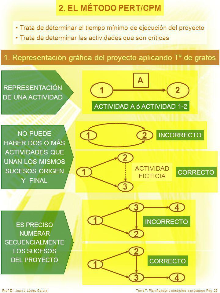 Tema 7: Planificación y control de la produción. Pág. 23Prof. Dr. Juan J. López García 2. EL MÉTODO PERT/CPM Trata de determinar el tiempo mínimo de e