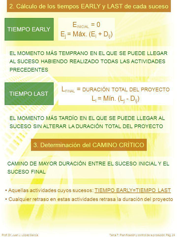 Tema 7: Planificación y control de la produción. Pág. 24Prof. Dr. Juan J. López García EL MOMENTO MÁS TEMPRANO EN EL QUE SE PUEDE LLEGAR AL SUCESO HAB