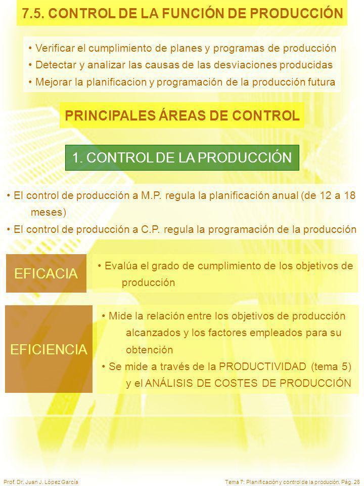 Tema 7: Planificación y control de la produción. Pág. 26Prof. Dr. Juan J. López García 7.5. CONTROL DE LA FUNCIÓN DE PRODUCCIÓN Verificar el cumplimie