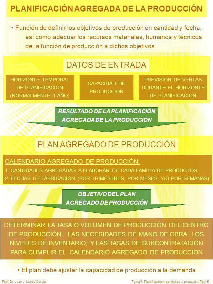 Tema 7: Planificación y control de la produción. Pág. 5Prof. Dr. Juan J. López García PLANIFICACIÓN AGREGADA DE LA PRODUCCIÓN HORIZONTE TEMPORAL DE PL
