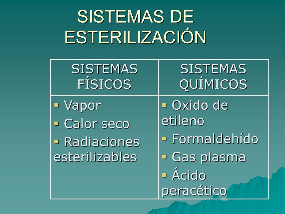 SISTEMAS DE ESTERILIZACIÓN SISTEMAS FÍSICOS SISTEMAS QUÍMICOS Vapor Vapor Calor seco Calor seco Radiaciones esterilizables Radiaciones esterilizables