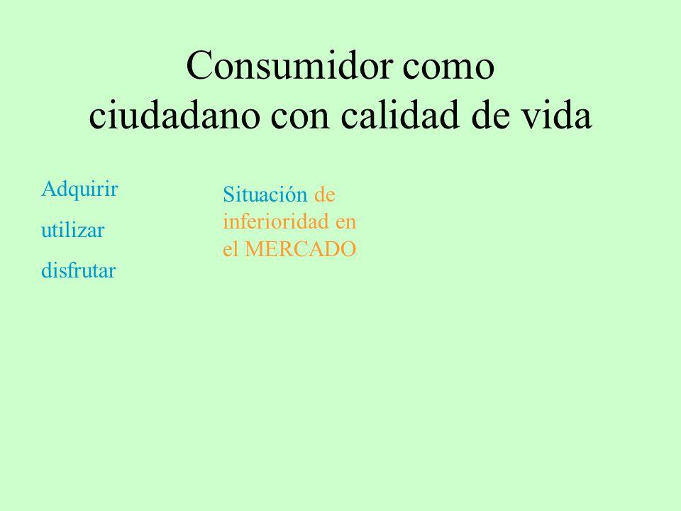 Consumidor como ciudadano con calidad de vida Adquirir utilizar disfrutar Situación de inferioridad en el MERCADO
