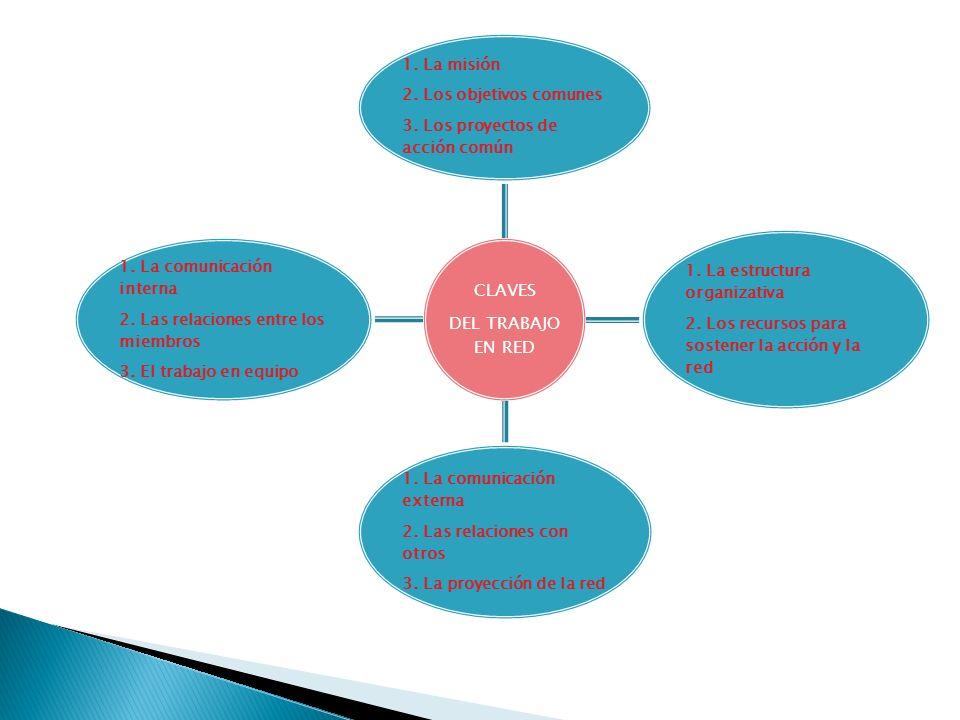 CLAVES DEL TRABAJO EN RED 1. La misión 2. Los objetivos comunes 3. Los proyectos de acción común 1. La estructura organizativa 2. Los recursos para so