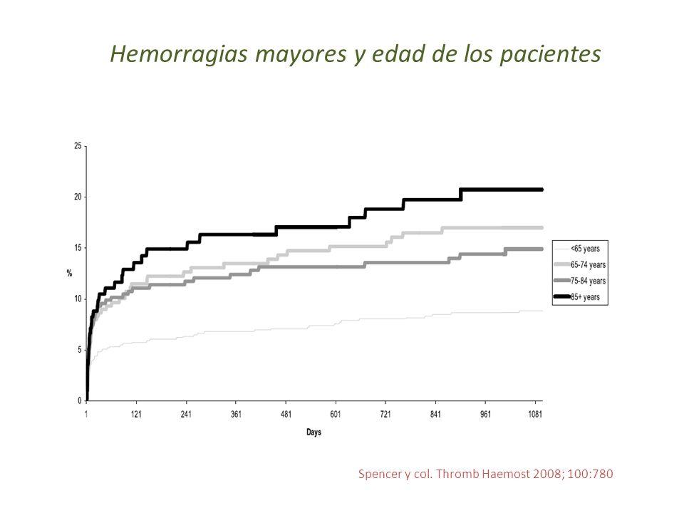 Hemorragias mayores y edad de los pacientes
