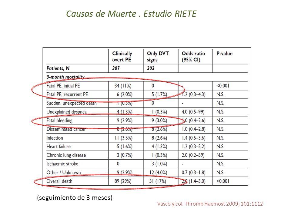 Causas de Muerte. Estudio RIETE Vasco y col. Thromb Haemost 2009; 101:1112 (seguimiento de 3 meses)