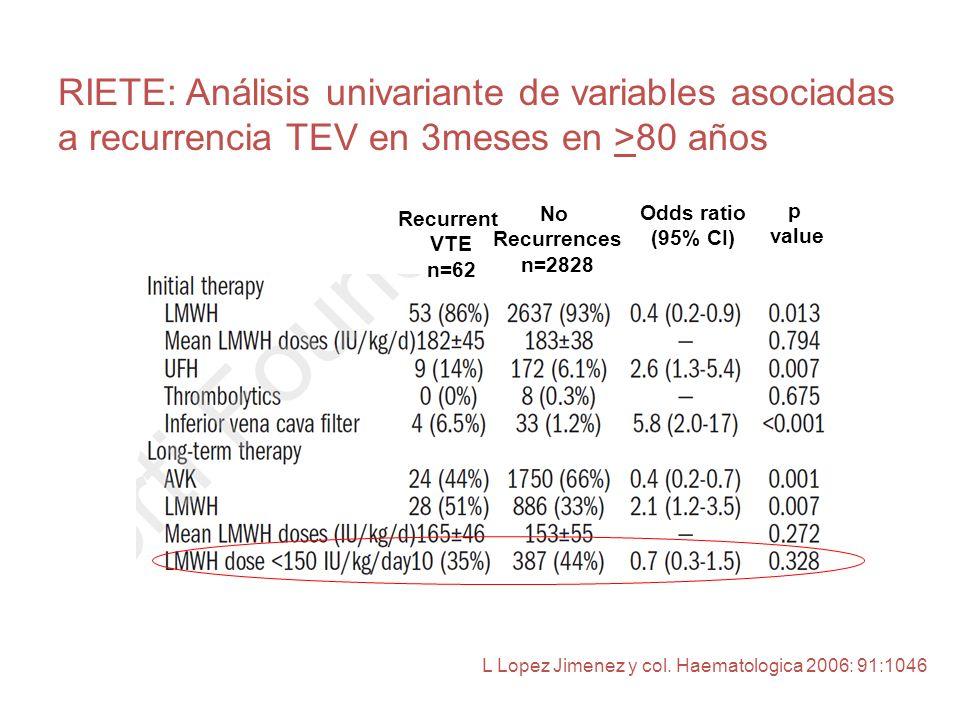 Recurrent VTE n=62 No Recurrences n=2828 Odds ratio (95% CI) p value RIETE: Análisis univariante de variables asociadas a recurrencia TEV en 3meses en