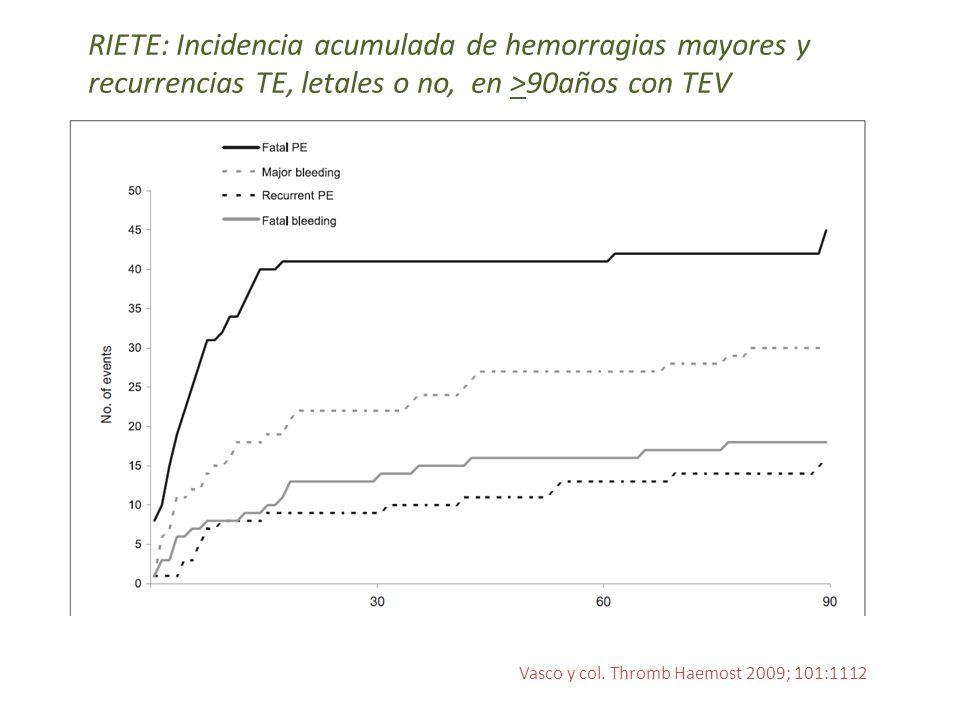 RIETE: Incidencia acumulada de hemorragias mayores y recurrencias TE, letales o no, en >90años con TEV Vasco y col. Thromb Haemost 2009; 101:1112