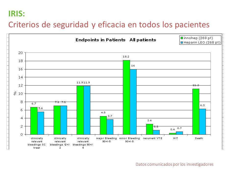 IRIS: Criterios de seguridad y eficacia en todos los pacientes Datos comunicados por los investigadores