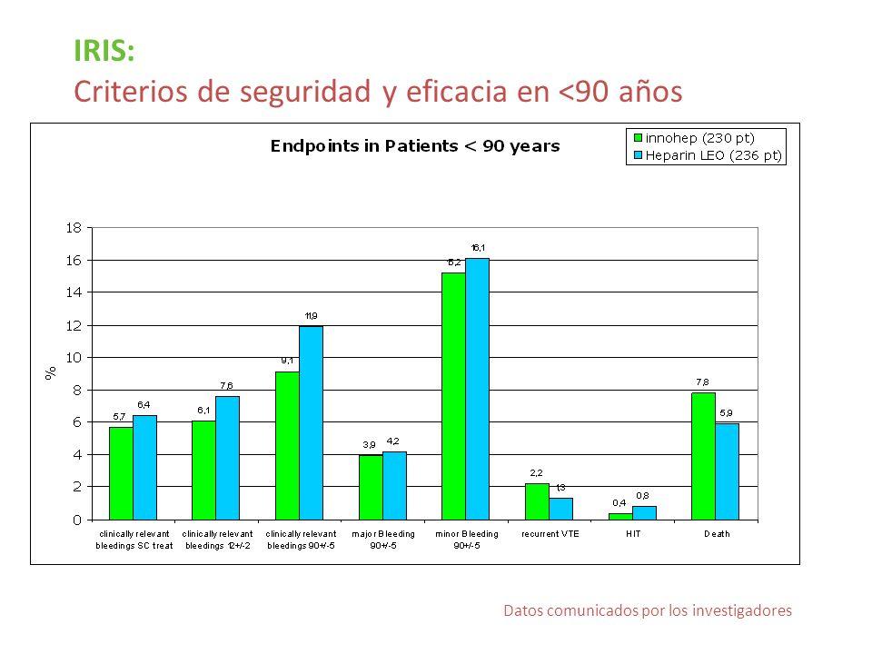 IRIS: Criterios de seguridad y eficacia en <90 años Datos comunicados por los investigadores