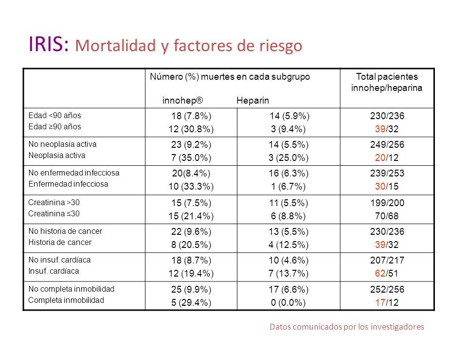 IRIS: Mortalidad y factores de riesgo Número (%) muertes en cada subgrupo innohep® Heparin Total pacientes innohep/heparina Edad <90 años Edad 90 a ñ