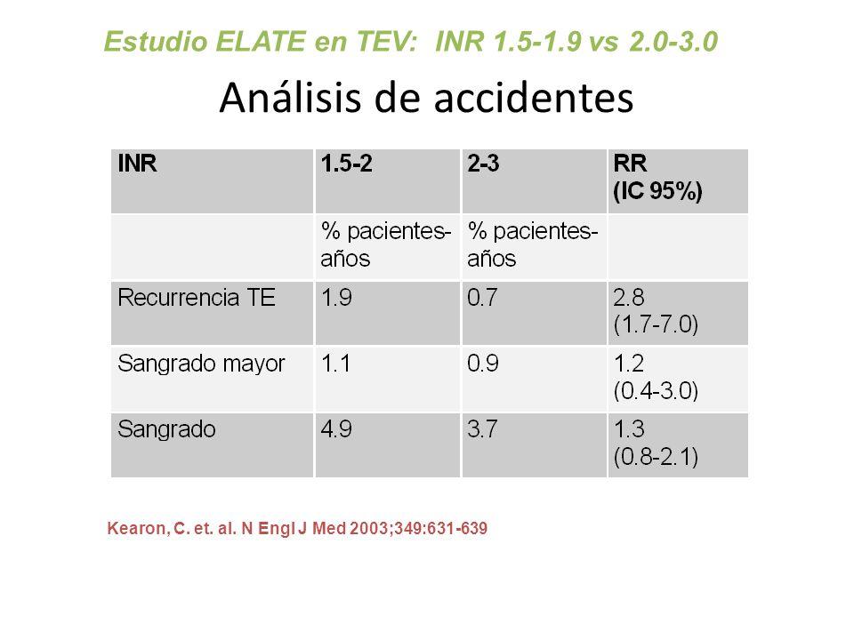 Análisis de accidentes Kearon, C. et. al. N Engl J Med 2003;349:631-639 Estudio ELATE en TEV: INR 1.5-1.9 vs 2.0-3.0