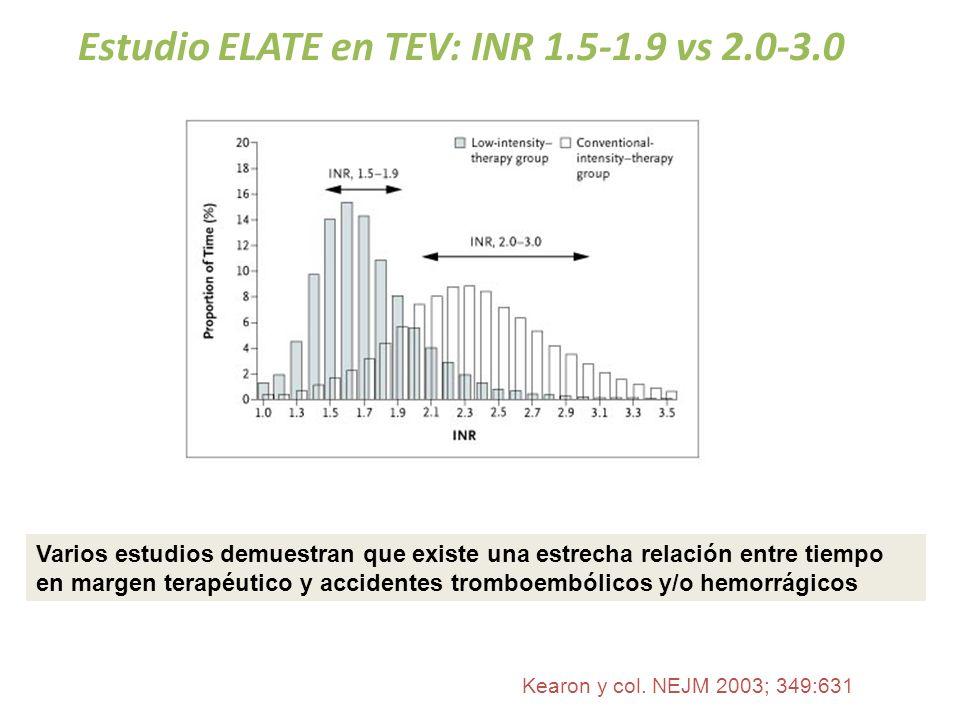 Kearon y col. NEJM 2003; 349:631 Varios estudios demuestran que existe una estrecha relación entre tiempo en margen terapéutico y accidentes tromboemb