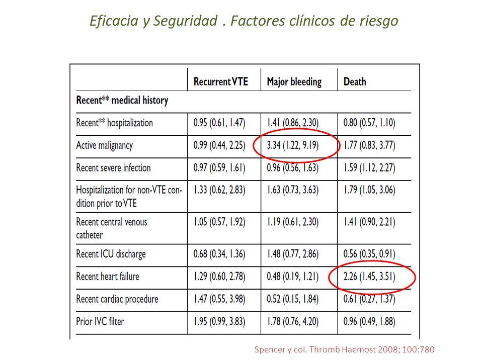 Eficacia y Seguridad. Factores clínicos de riesgo Spencer y col. Thromb Haemost 2008; 100:780