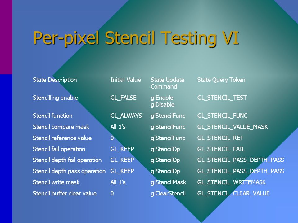 Per-pixel Stencil Testing VI State DescriptionInitial ValueState UpdateState Query Token Command Stencilling enableGL_FALSEglEnableGL_STENCIL_TEST glD