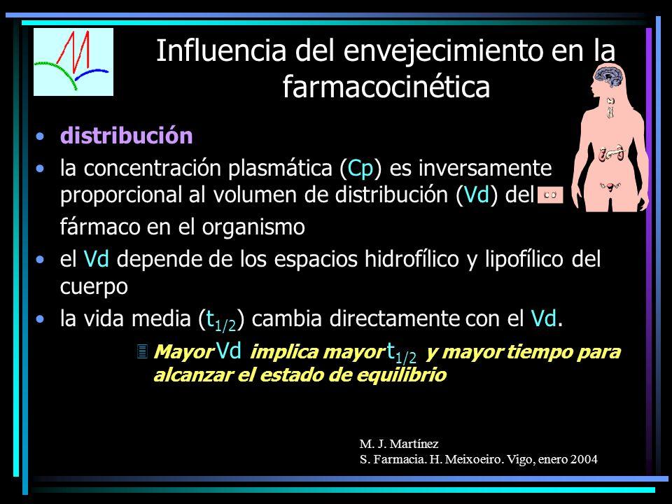 M. J. Martínez S. Farmacia. H. Meixoeiro. Vigo, enero 2004 Influencia del envejecimiento en la farmacocinética distribución la concentración plasmátic