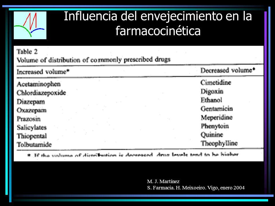 M. J. Martínez S. Farmacia. H. Meixoeiro. Vigo, enero 2004 Influencia del envejecimiento en la farmacocinética