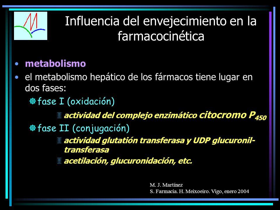 M. J. Martínez S. Farmacia. H. Meixoeiro. Vigo, enero 2004 Influencia del envejecimiento en la farmacocinética metabolismo el metabolismo hepático de