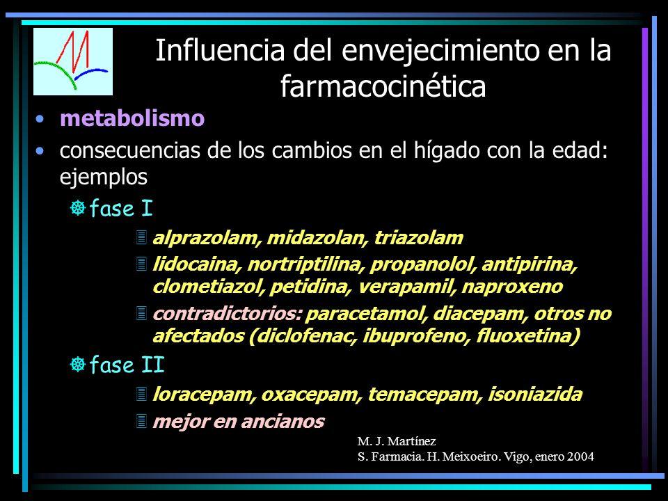 M. J. Martínez S. Farmacia. H. Meixoeiro. Vigo, enero 2004 Influencia del envejecimiento en la farmacocinética metabolismo consecuencias de los cambio