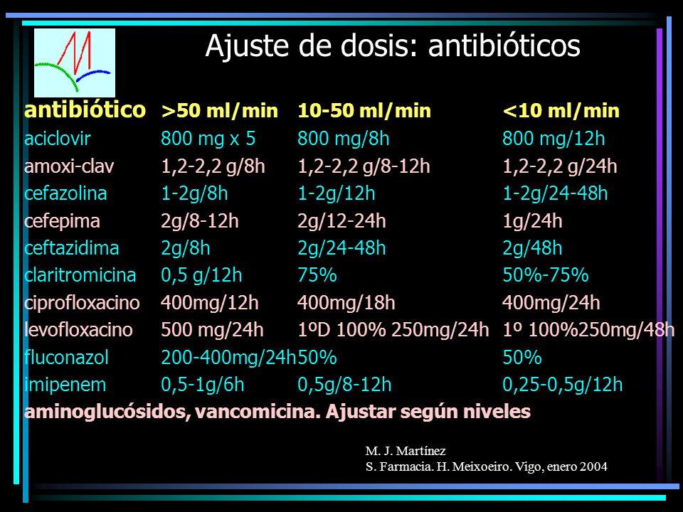 M. J. Martínez S. Farmacia. H. Meixoeiro. Vigo, enero 2004 Ajuste de dosis: antibióticos antibiótico >50 ml/min10-50 ml/min<10 ml/min aciclovir800 mg