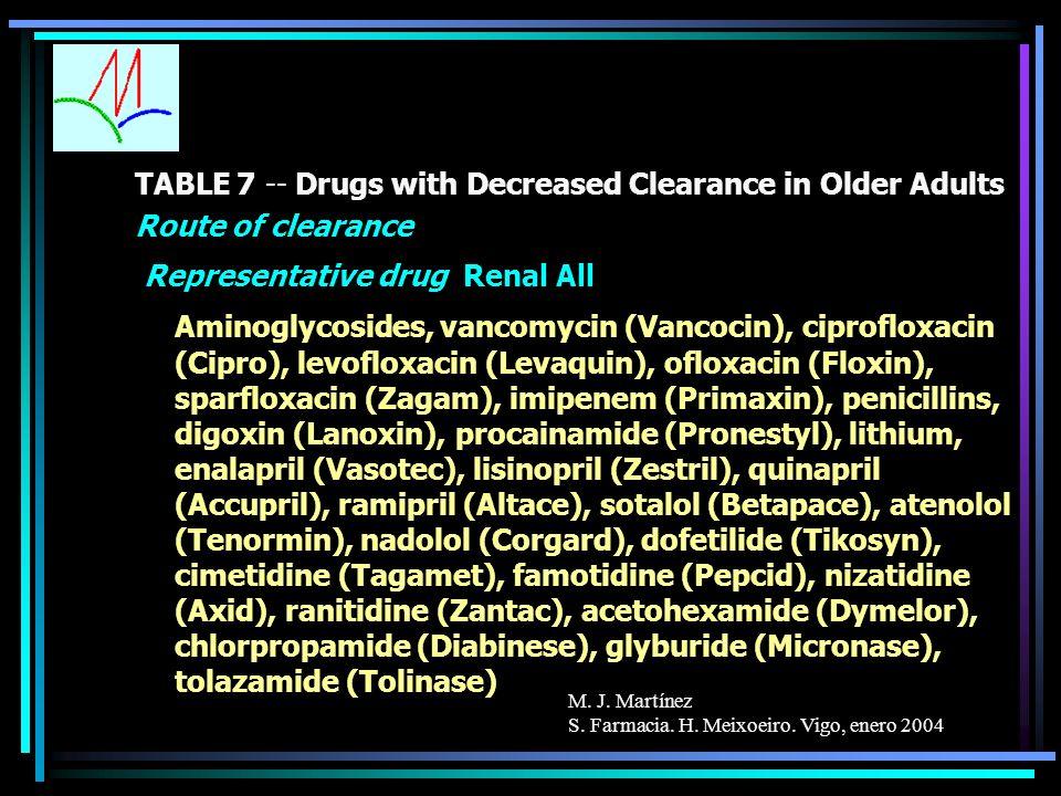 M. J. Martínez S. Farmacia. H. Meixoeiro. Vigo, enero 2004 TABLE 7 -- Drugs with Decreased Clearance in Older Adults Route of clearance Representative