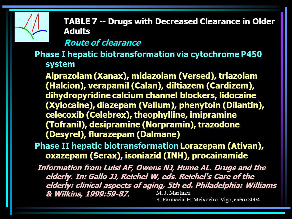 M. J. Martínez S. Farmacia. H. Meixoeiro. Vigo, enero 2004 TABLE 7 -- Drugs with Decreased Clearance in Older Adults Route of clearance Phase I hepati