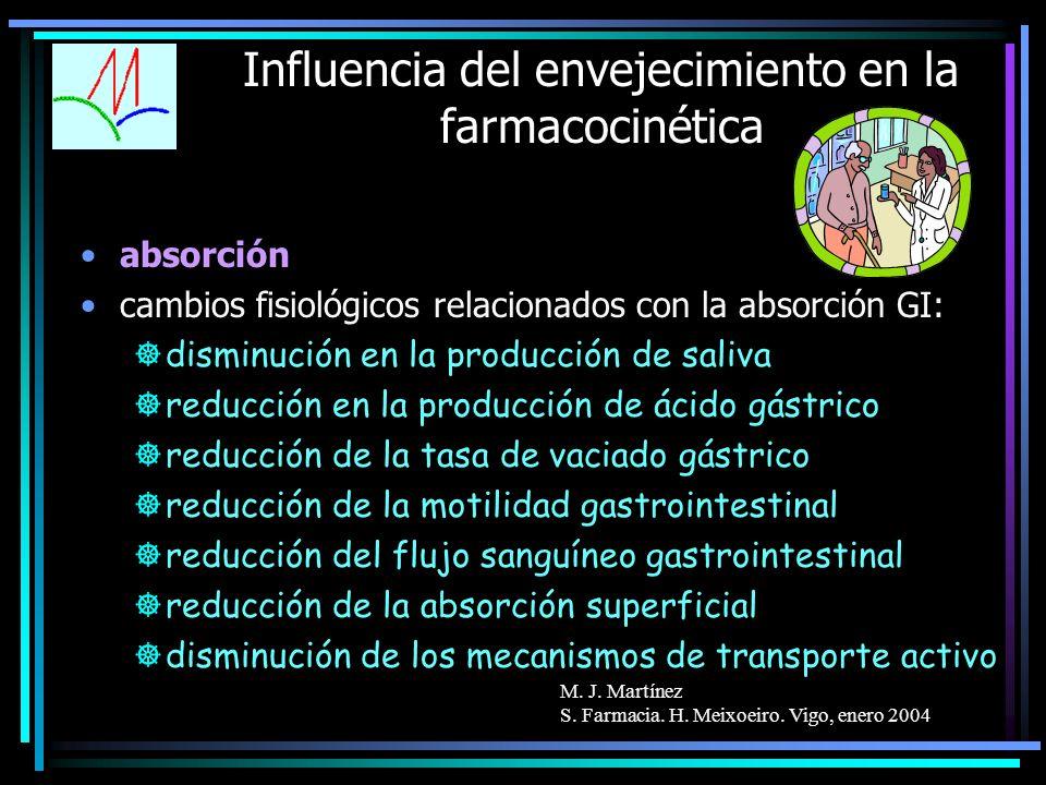 M. J. Martínez S. Farmacia. H. Meixoeiro. Vigo, enero 2004 Influencia del envejecimiento en la farmacocinética absorción cambios fisiológicos relacion