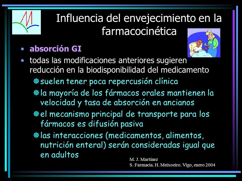 M. J. Martínez S. Farmacia. H. Meixoeiro. Vigo, enero 2004 Influencia del envejecimiento en la farmacocinética absorción GI todas las modificaciones a