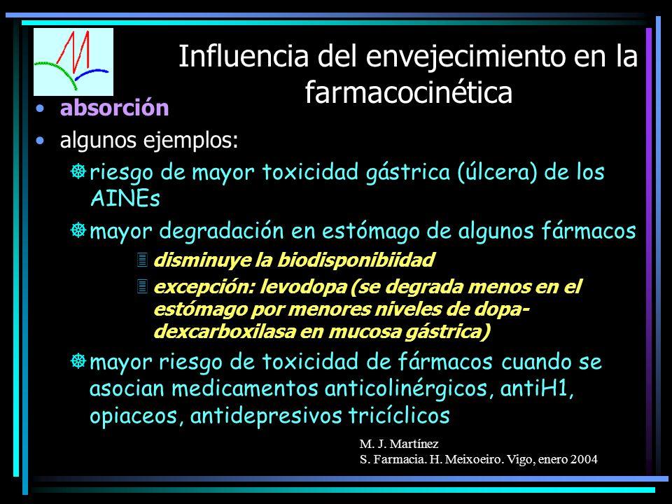 M. J. Martínez S. Farmacia. H. Meixoeiro. Vigo, enero 2004 Influencia del envejecimiento en la farmacocinética absorción algunos ejemplos: ]riesgo de