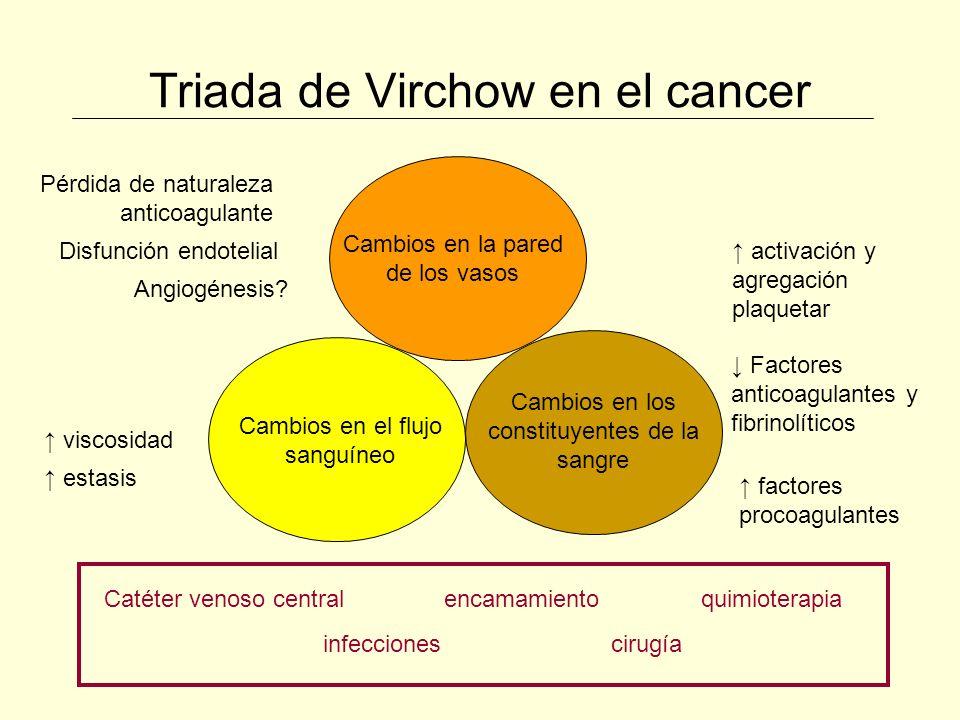 Profilaxis de TEV en el cáncer Quimioterapia Otros quimioterápicos trombogénicos: L-asparraginasa, bevacizumab, eritropoyetina 1:Levitan.