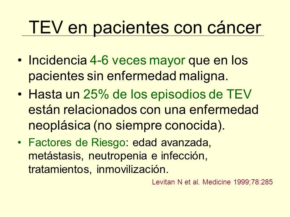 Catéteres Venosos Centrales (CVC) Profilaxis de TEV en el cáncer Factores de riesgo: Dependientes del paciente Dependientes del catéter TEV previo Trombofilia Trombocitosis Quimioterapia Diámetro Nº de luces Infección del CVC Lugar de inserción Posición de la punta