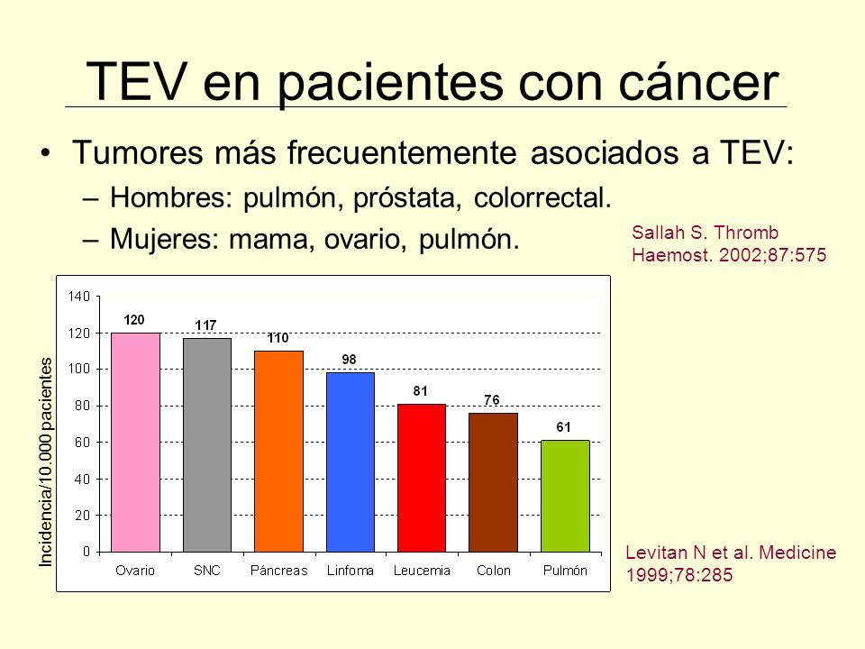 TEV en pacientes con cáncer Autor, Revista año Pacientes hospitalizadosTEV (%) Levitan, Medicine 19991,211.9447238 (0,6) Sallah, thromb Haemost 2002104181 (7,8) Stein, Am J Med 200640,787.000837000 (2) Khorana, J Clin Oncol 200666.1065.272 (5,4) Khorana, Cancer 20071,015.5984.666 (4,1) Frecuencia de TEV en pacientes hospitalizados con cáncer