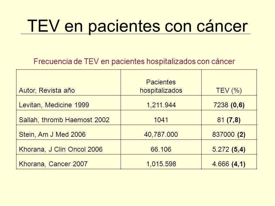 Profilaxis de TEV en el cáncer Catéteres Venosos Centrales (CVC) La mayoría de los estudios indican que el riesgo de TEV asociado a CVC clínicamente importante es demasiado bajo como para requerir el uso de profilaxis.