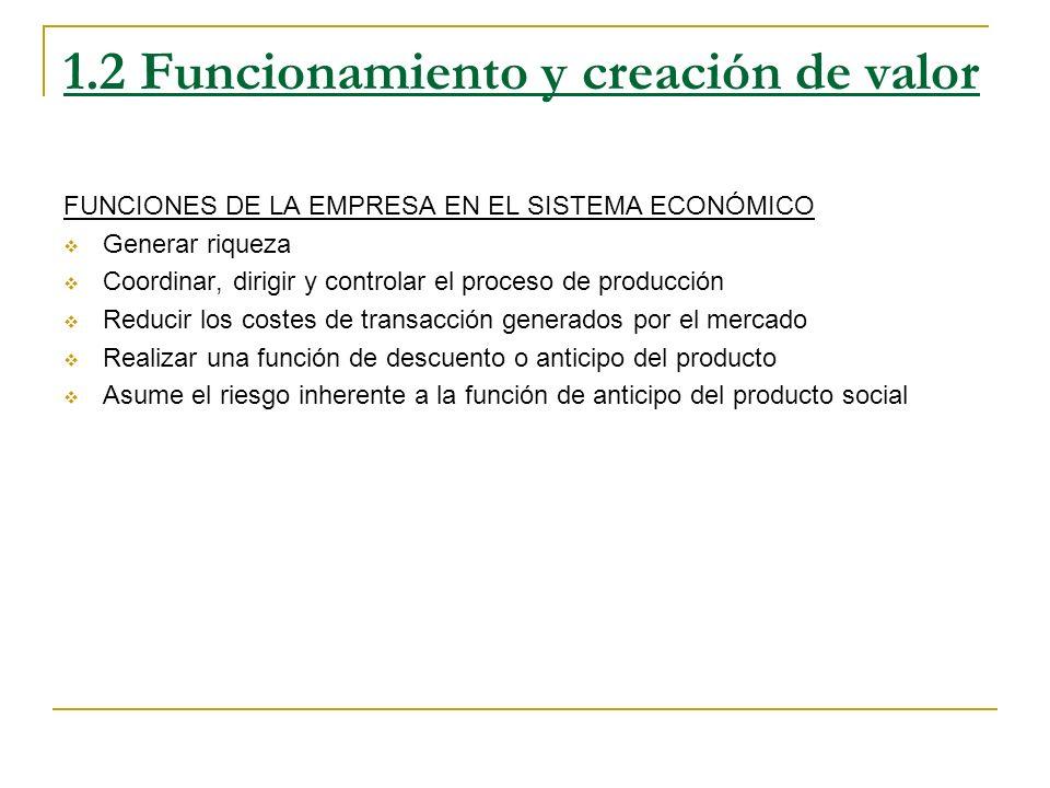 1.2 Funcionamiento y creación de valor FUNCIONES DE LA EMPRESA EN EL SISTEMA ECONÓMICO Generar riqueza Coordinar, dirigir y controlar el proceso de pr
