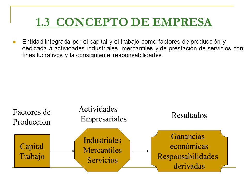 1.3 CONCEPTO DE EMPRESA Entidad integrada por el capital y el trabajo como factores de producción y dedicada a actividades industriales, mercantiles y