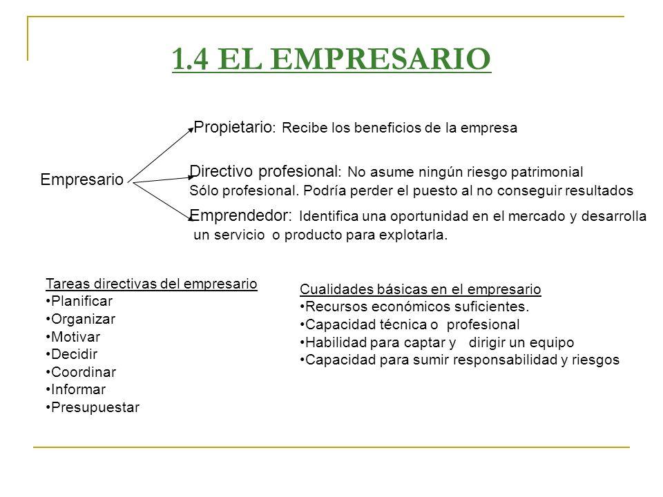 1.4 EL EMPRESARIO Tareas directivas del empresario Planificar Organizar Motivar Decidir Coordinar Informar Presupuestar Empresario Propietario : Recib