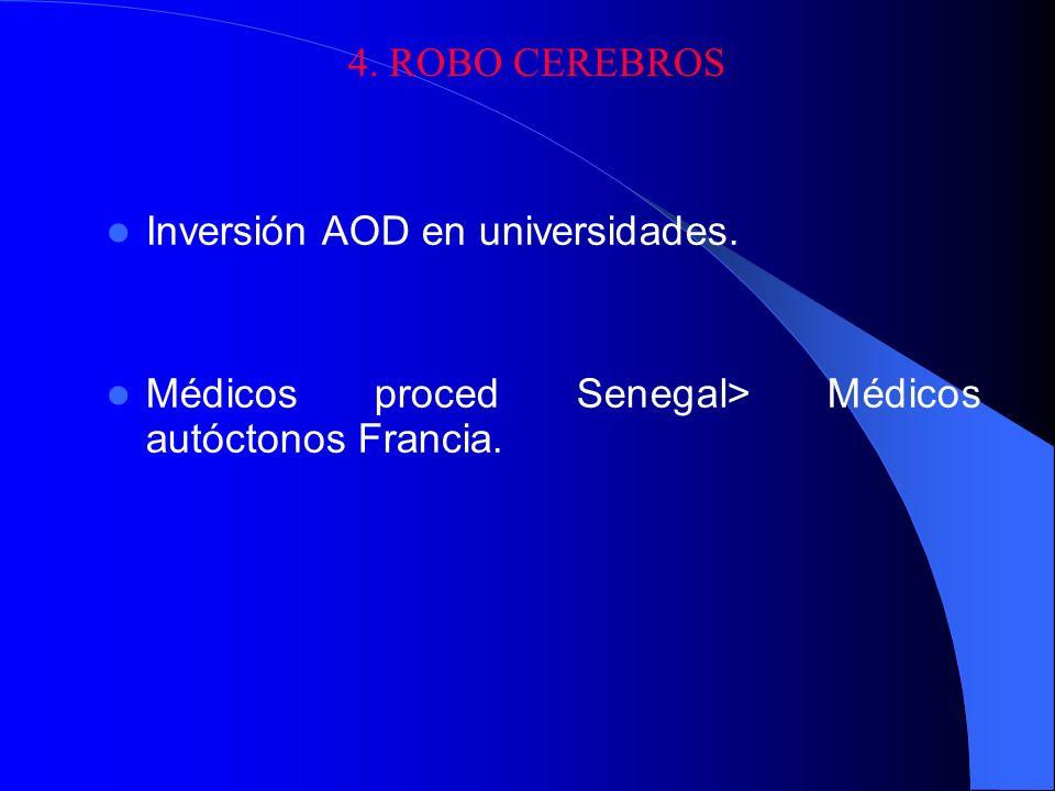 4. ROBO CEREBROS Inversión AOD en universidades. Médicos proced Senegal> Médicos autóctonos Francia.