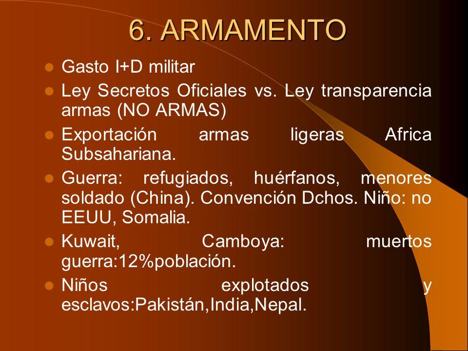 6. ARMAMENTO Gasto I+D militar Ley Secretos Oficiales vs. Ley transparencia armas (NO ARMAS) Exportación armas ligeras Africa Subsahariana. Guerra: re