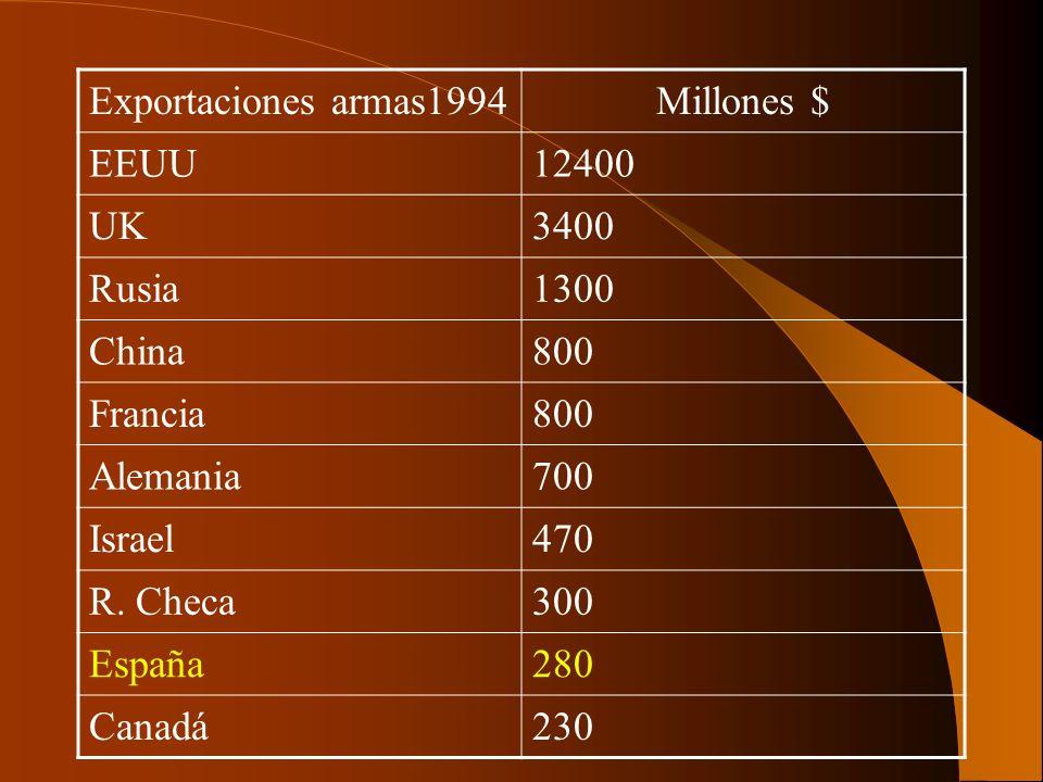 Exportaciones armas1994Millones $ EEUU12400 UK3400 Rusia1300 China800 Francia800 Alemania700 Israel470 R. Checa300 España280 Canadá230