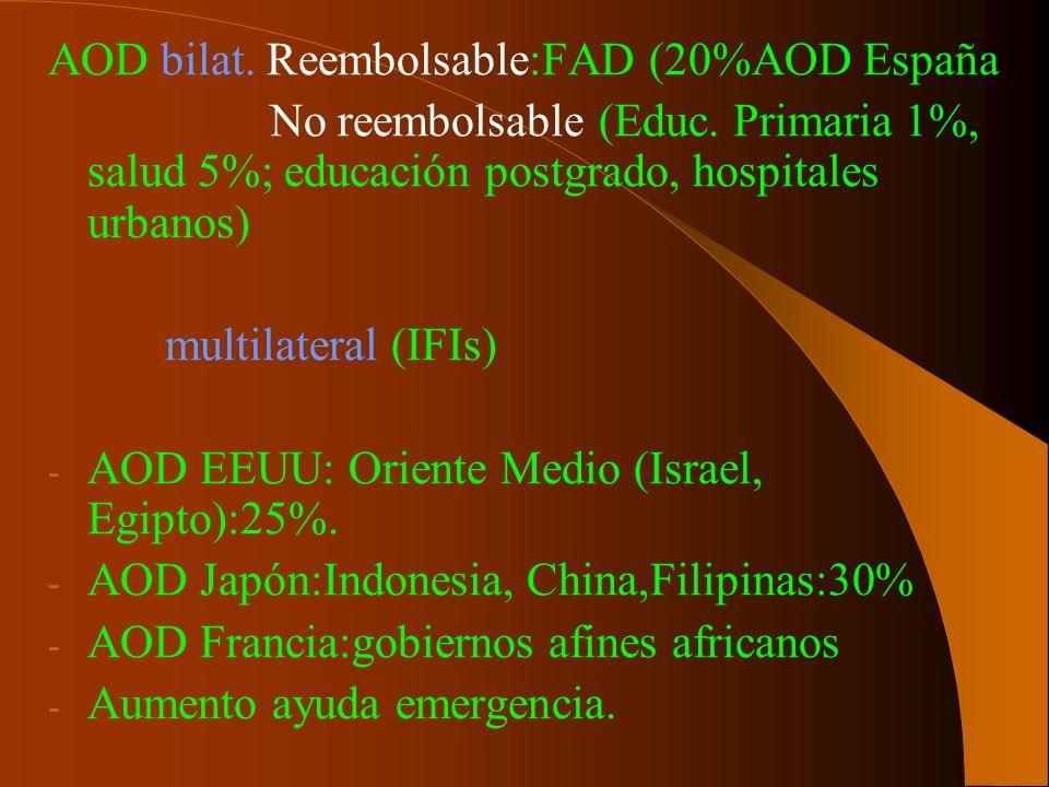 AOD bilat. Reembolsable:FAD (20%AOD España No reembolsable (Educ. Primaria 1%, salud 5%; educación postgrado, hospitales urbanos) multilateral (IFIs)