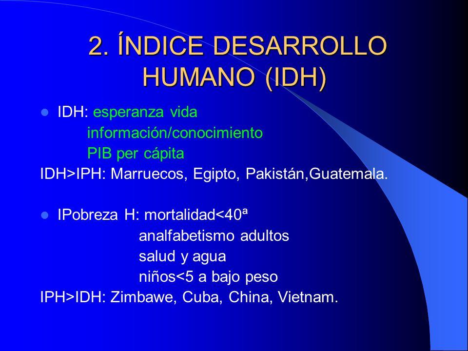 2. ÍNDICE DESARROLLO HUMANO (IDH) 2. ÍNDICE DESARROLLO HUMANO (IDH) IDH: esperanza vida información/conocimiento PIB per cápita IDH>IPH: Marruecos, Eg